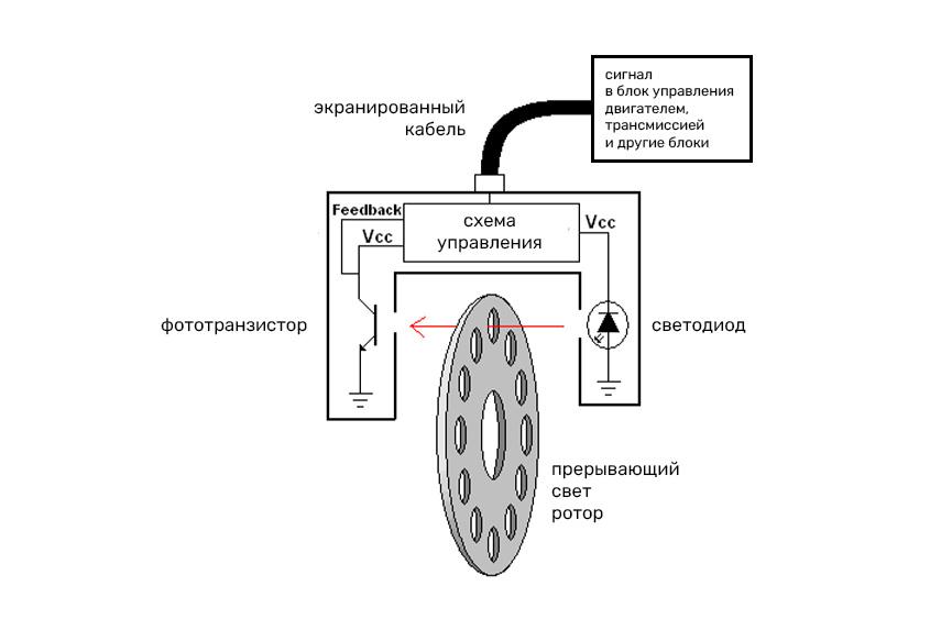 Оптический датчик скорости